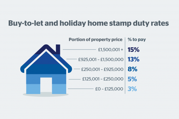 Buy To Let Stamp Duty Rates And Calculator Which