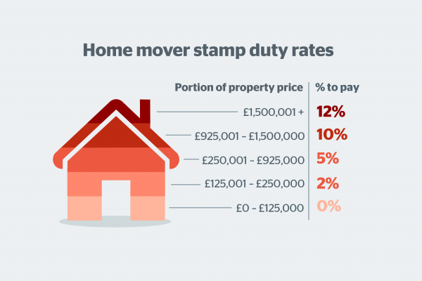 The cost of buying a house - Which?