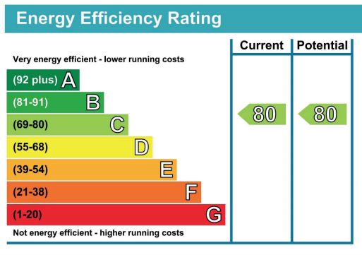 Energy Performance Certificate Reading