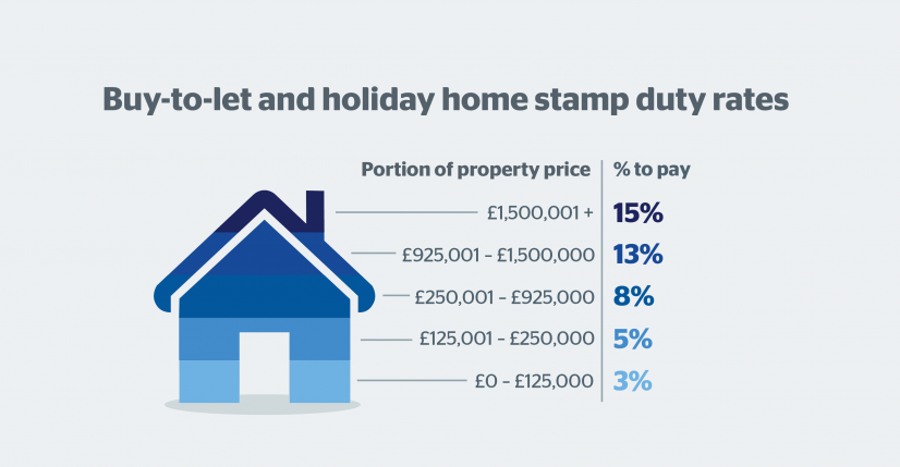 Stamp duty calculator and rates - Which?