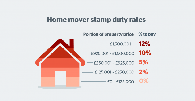 Expect Extra Costs When Buying an Apartment in the United Kingdom