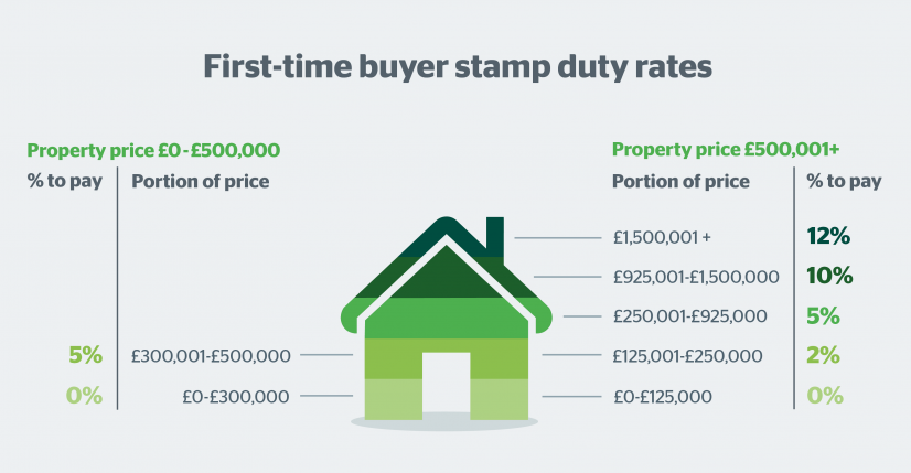 Image result for how much do you pay stamp duty